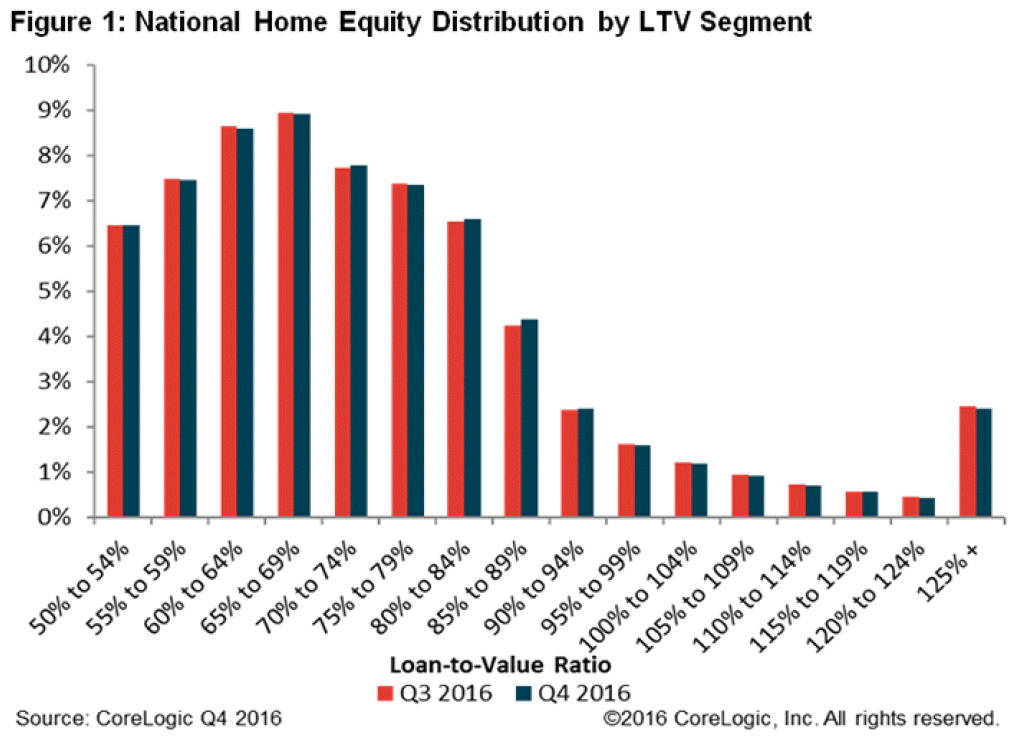 national-home-equity-distribution-chart-1.jpg
