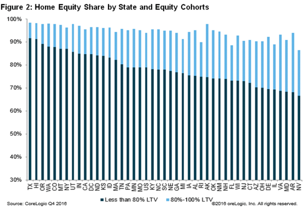 national-home-equity-distribution-chart-2.jpg