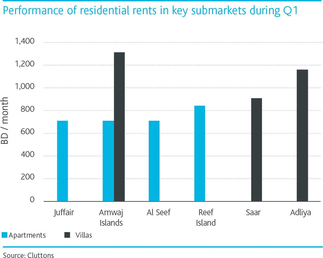 Bahrain-performance-of-residential-rents-chart-1.jpg