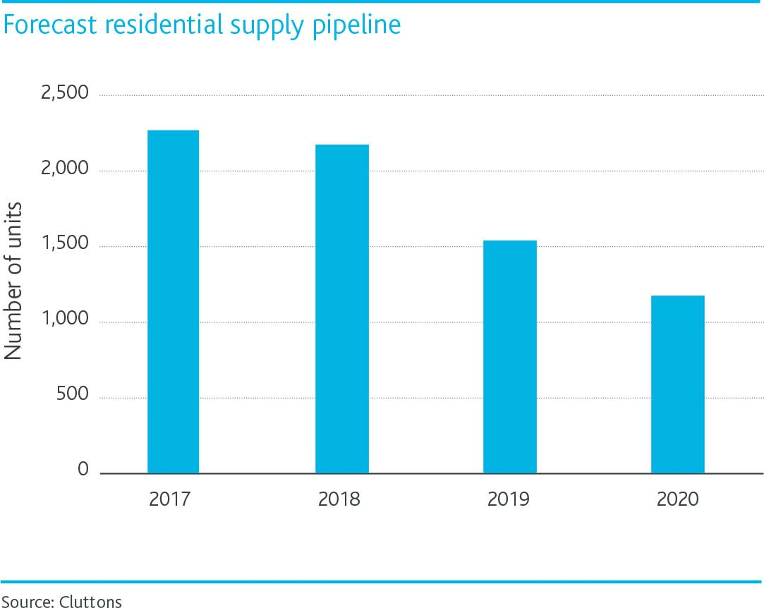Bahrain-performance-of-residential-rents-chart-2.jpg