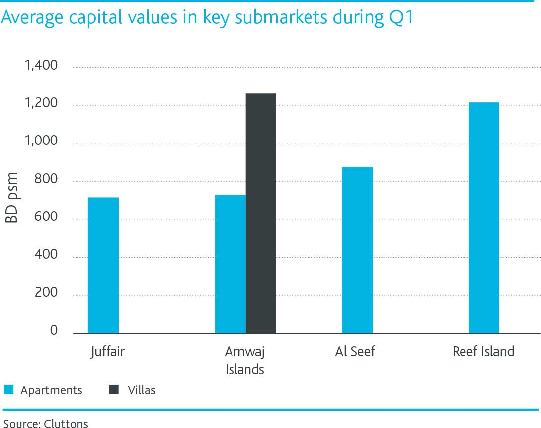 Bahrain-performance-of-residential-rents-chart-3.jpg