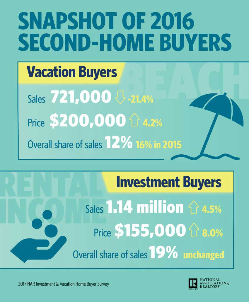 Infographic---2017-Investment-and-Vacation-Home-Buyers.jpg