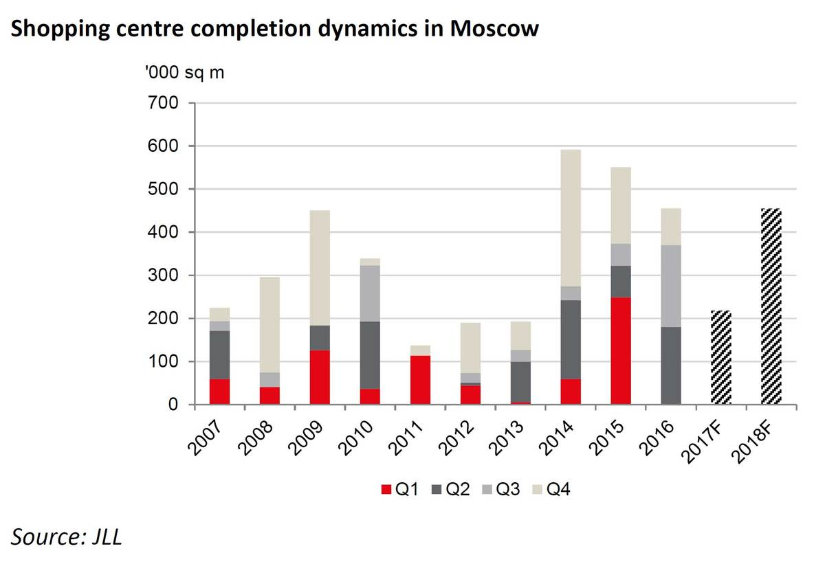Moscow-center-completion-dynamics.jpg