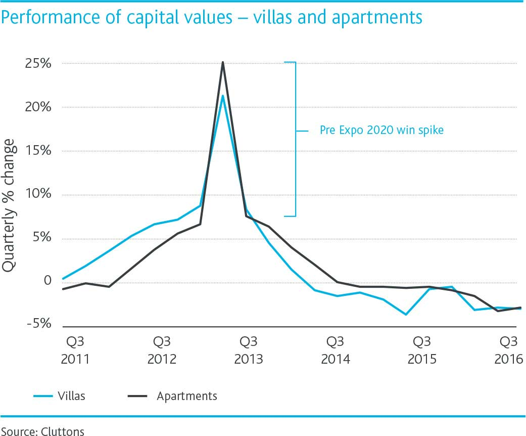 WPJ News | Performance of capital values for villas and apartments during Q1 2017 in Dubai
