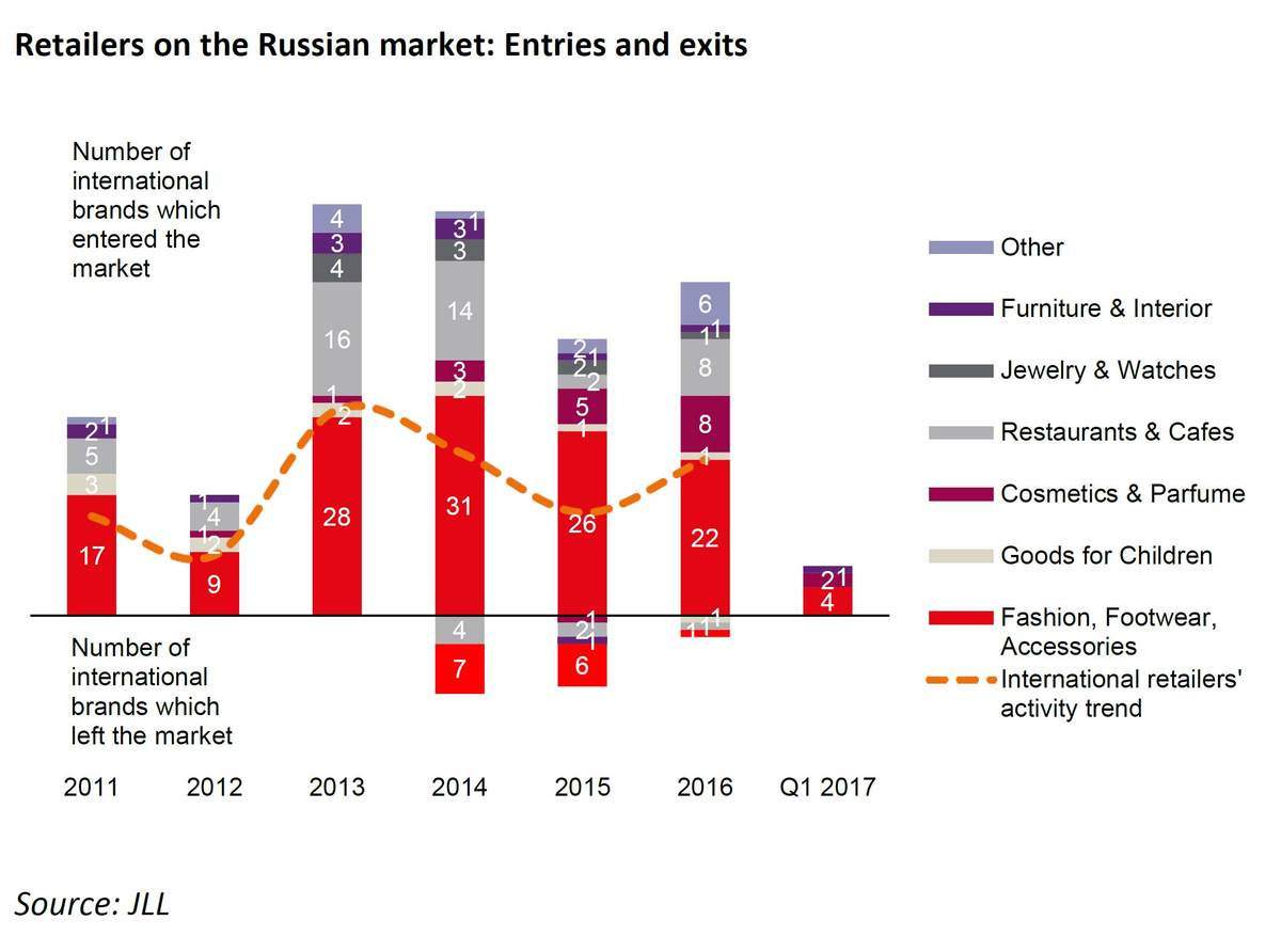 WPJ News | Retailers on the russian market