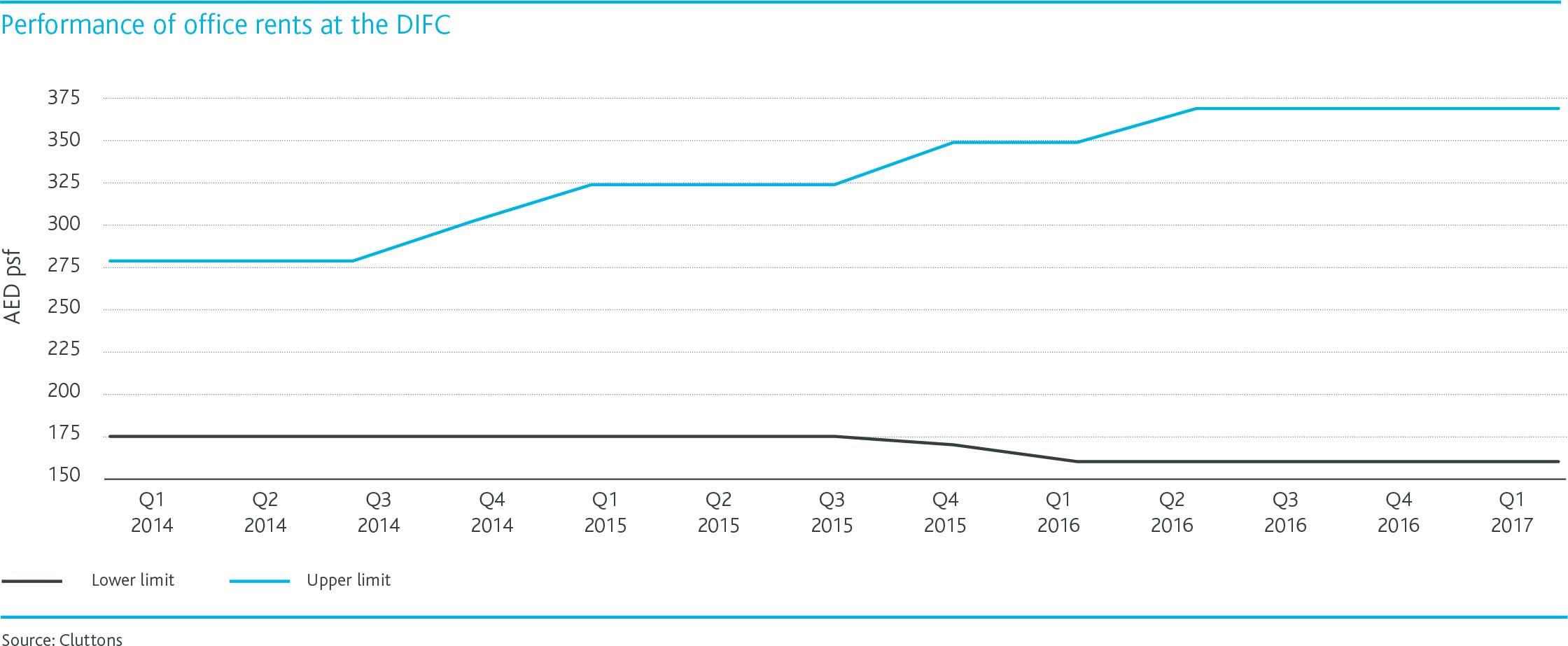 office-rent-ranges-dubai-chart-2.jpg