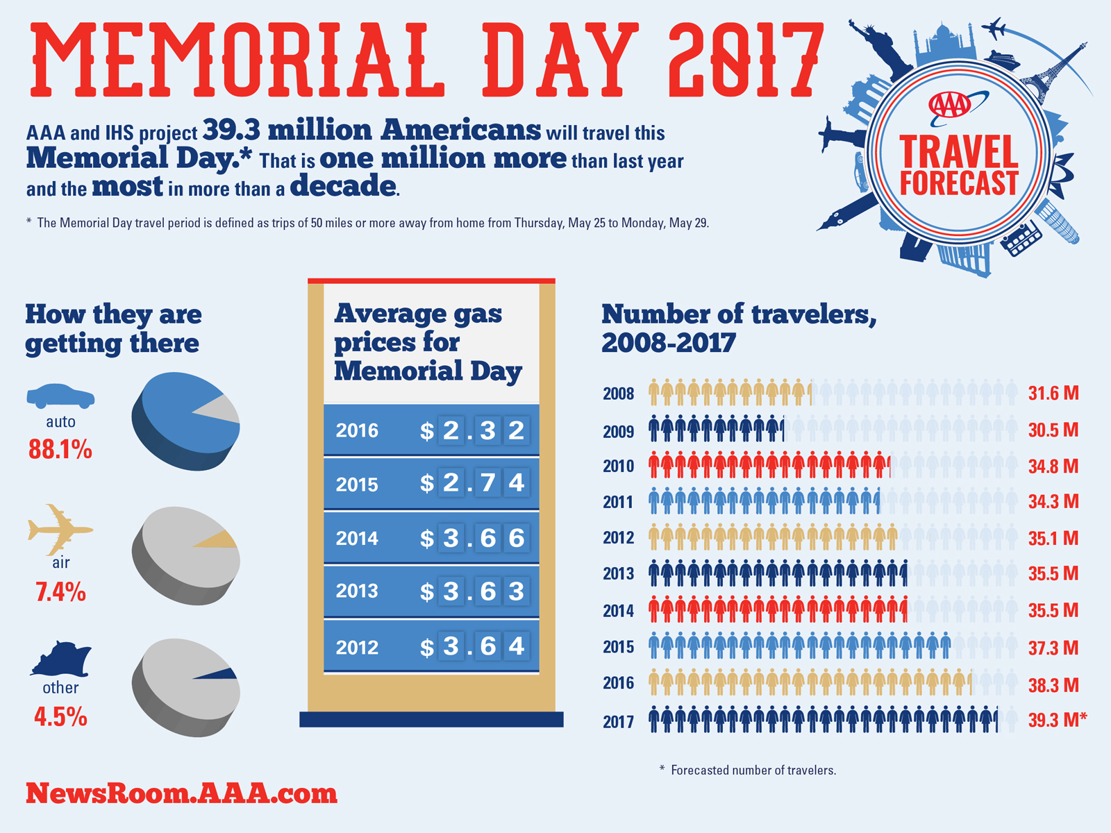 WPJ News | 2017 Memorial Day Travel -Forecast Infographic