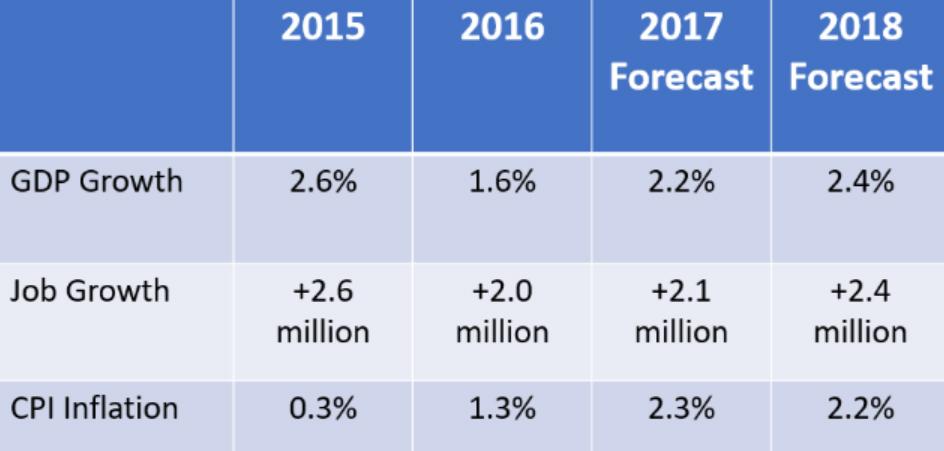 NAR-Economic-Forecast.jpg