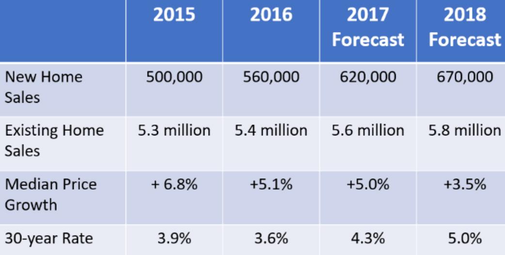 NAR-Housing-Forecast.jpg