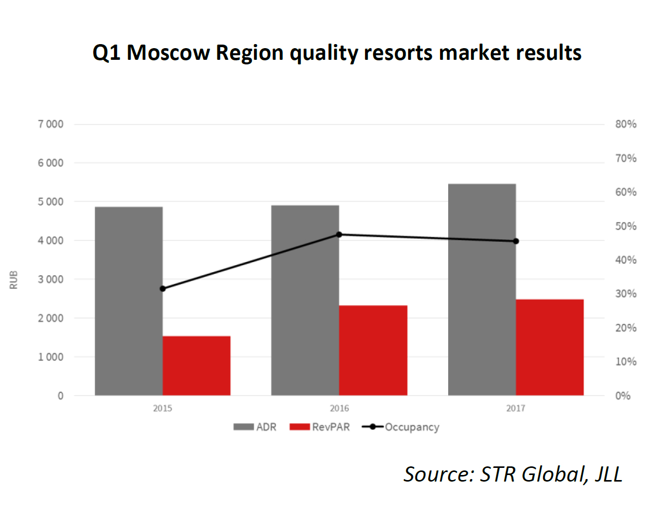 Q1-Moscow-Region-quality-resorts-market-results-2.jpg