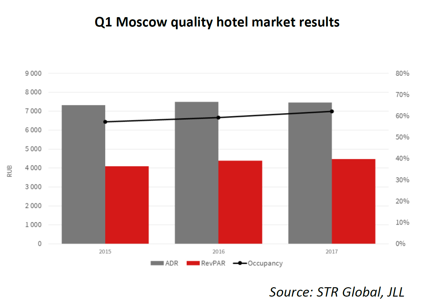 Q1-Moscow-Region-quality-resorts-market-results.jpg