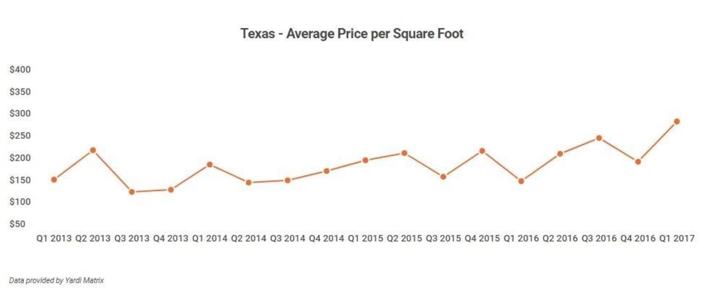 Texas-Office-Sales-2017.-2.jpg