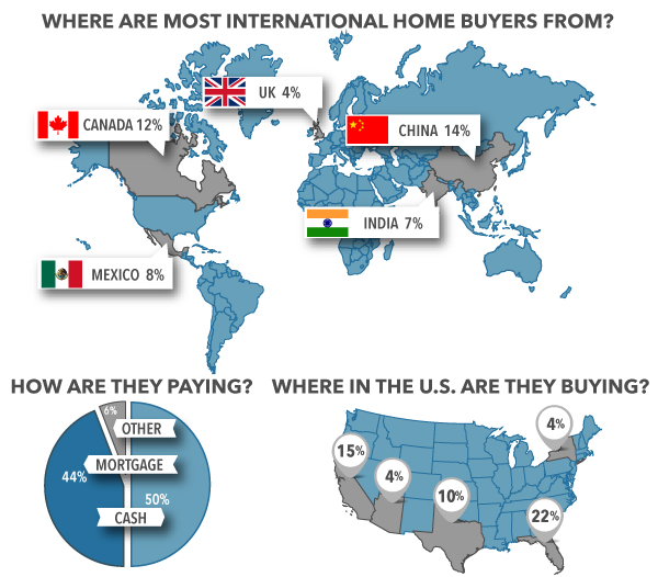 WPJ News | Where are most international home buyers from?
