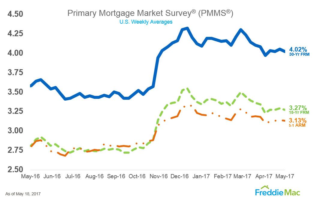 pmms_chart-may-2017.jpg