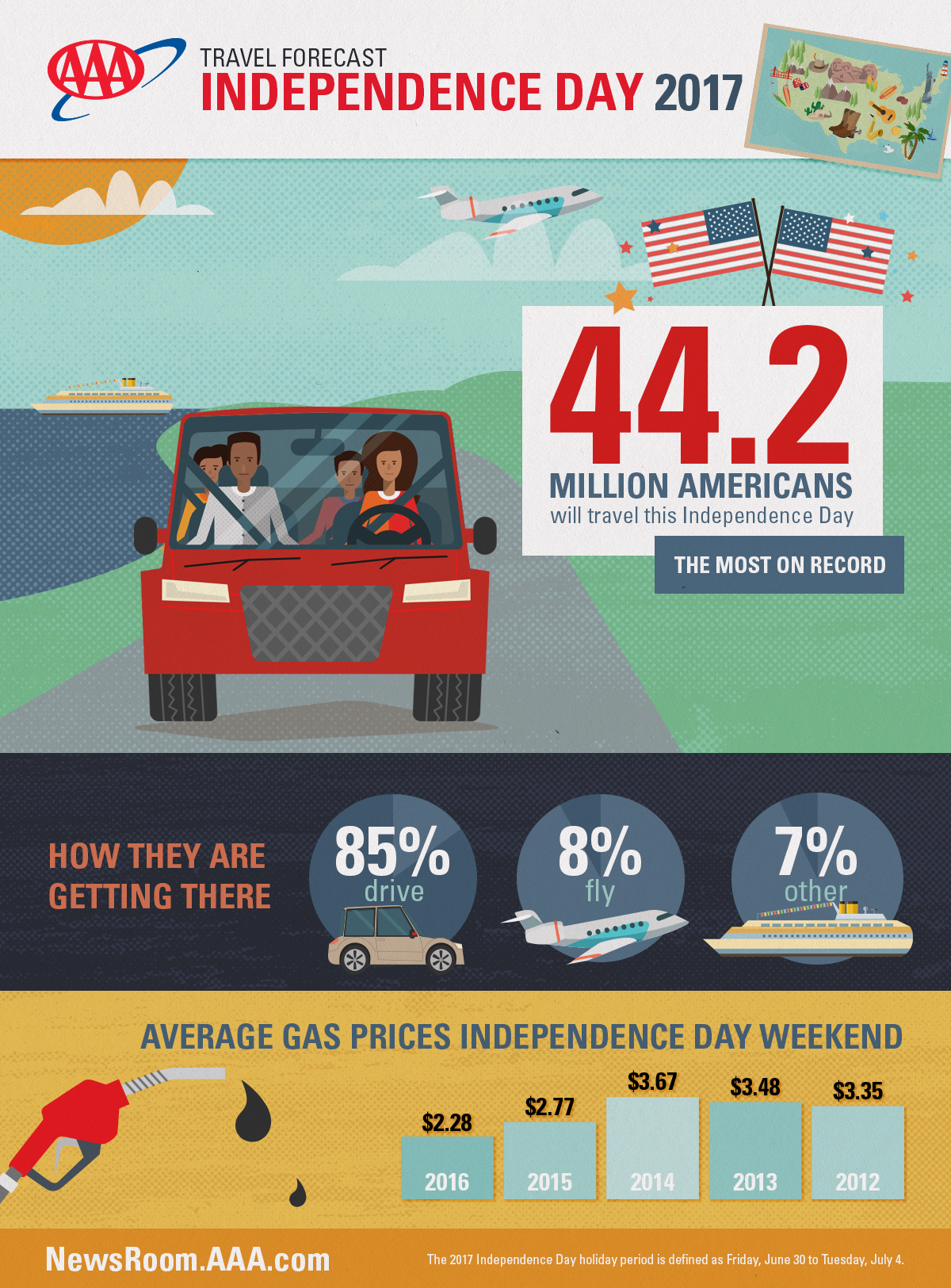 WPJ News | 2017 Fourth of July Travel Forecast Infographic