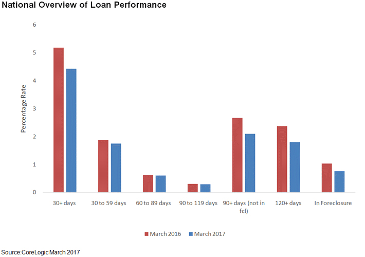 National-overview-of-loan-performance.jpg