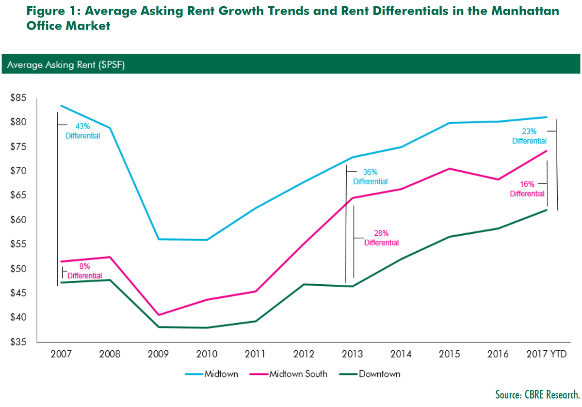 WPJ News | Average Asking Rent Growth and Rent Differentials in Manhattan Office Market