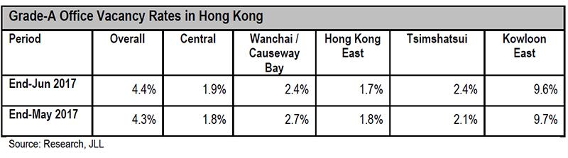 WPJ News | Grade-A Office Vacancy Rates in Hong Kong