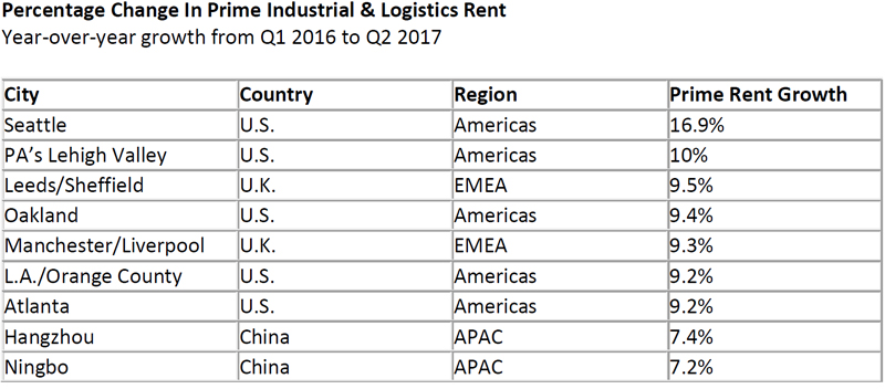 Percentage-Change-In-Prime-Industrial-Logistics-Rent.jpg