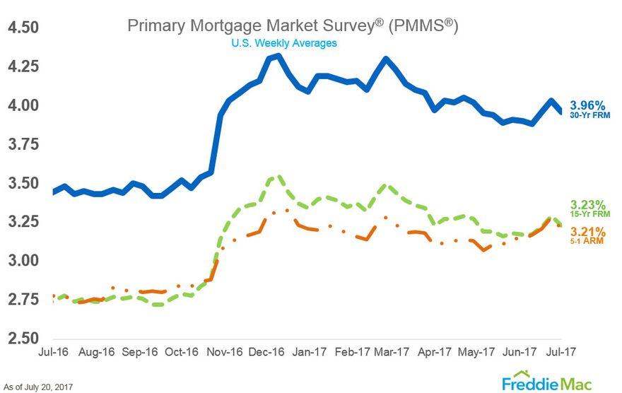 WPJ News | Primary Mortgage Market Survey - PMMS - July 2017