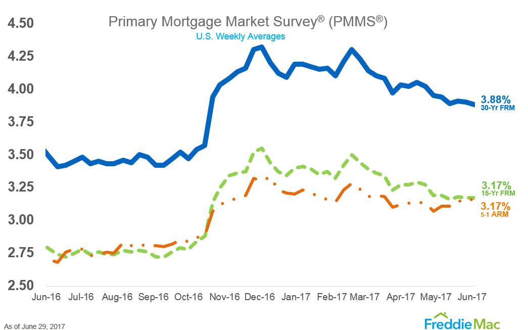 pmms_chart-June-2017.jpg