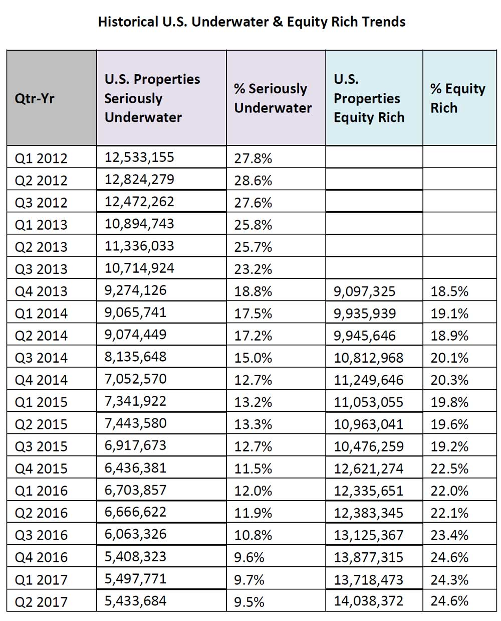 WPJ News | Historical U.S. Underwater & Equity Rich Trends