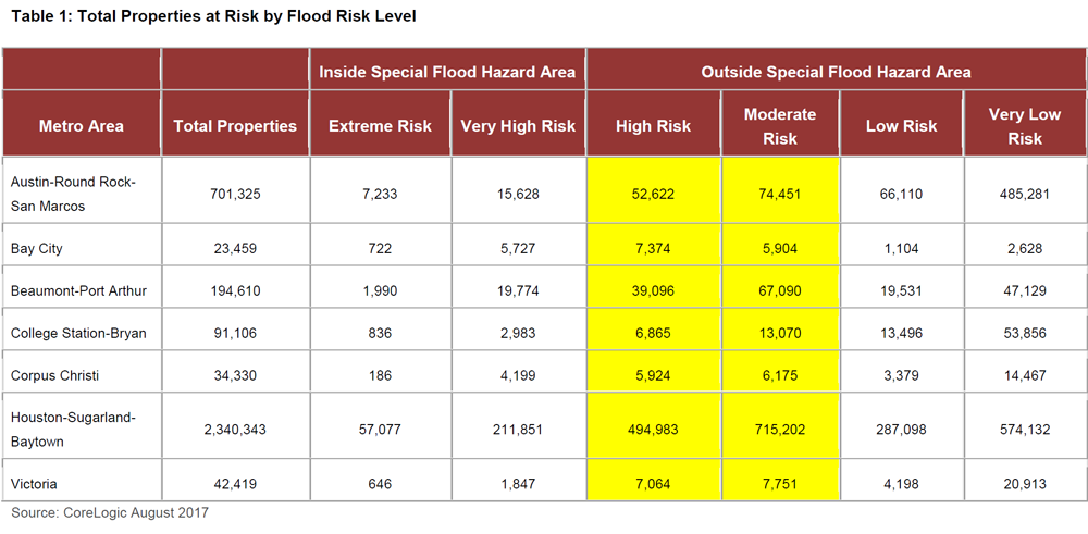 Table-1-Total-Properties-at-Risk-by-Flood-Risk-Level.png