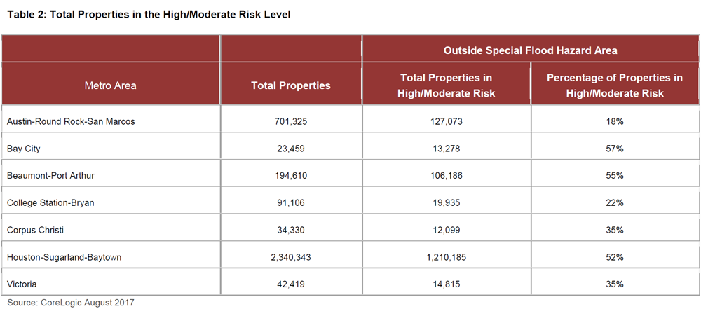 Table-2-Total-Properties-in-the-High-Moderate-Risk-Level.png