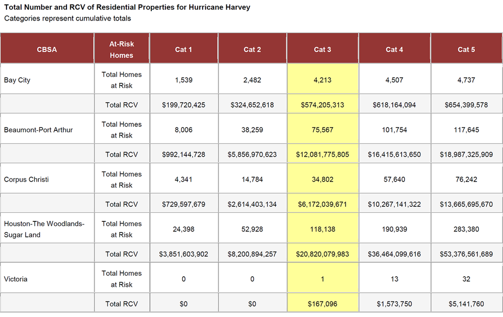 WPJ News | Total Number and RCV of Residential Properties for Hurricane Harvey