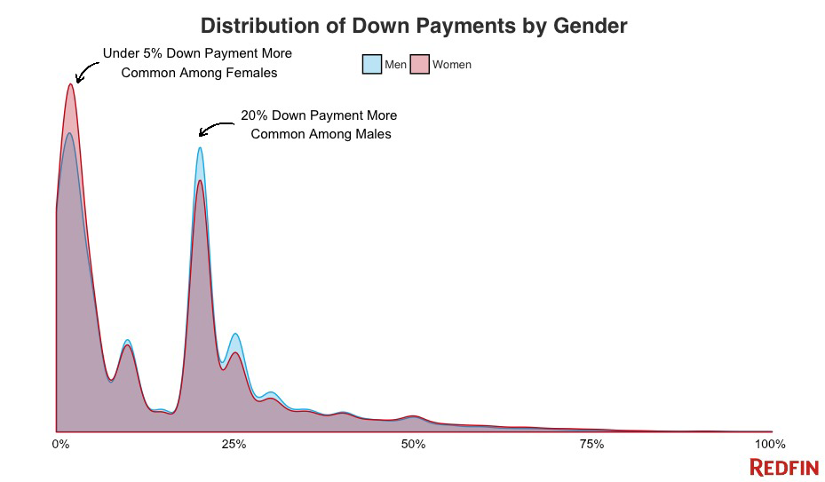 distribution_of_down_payments_by_gender.png