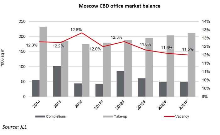 WPJ News | Moscow CBD office market balance