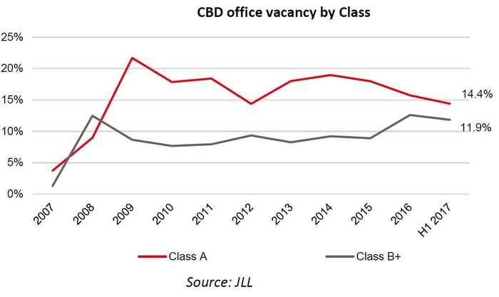 Moscow-CBD-office-market-by-class.jpg