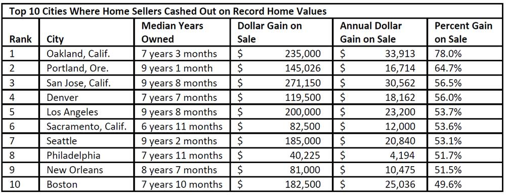 WPJ News | Top 10 Cities Where Home Sellers Cashed Out on Record Home Values