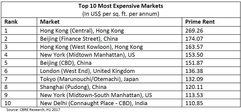 Top-10-Most-Expensive-Markets-2017.jpg