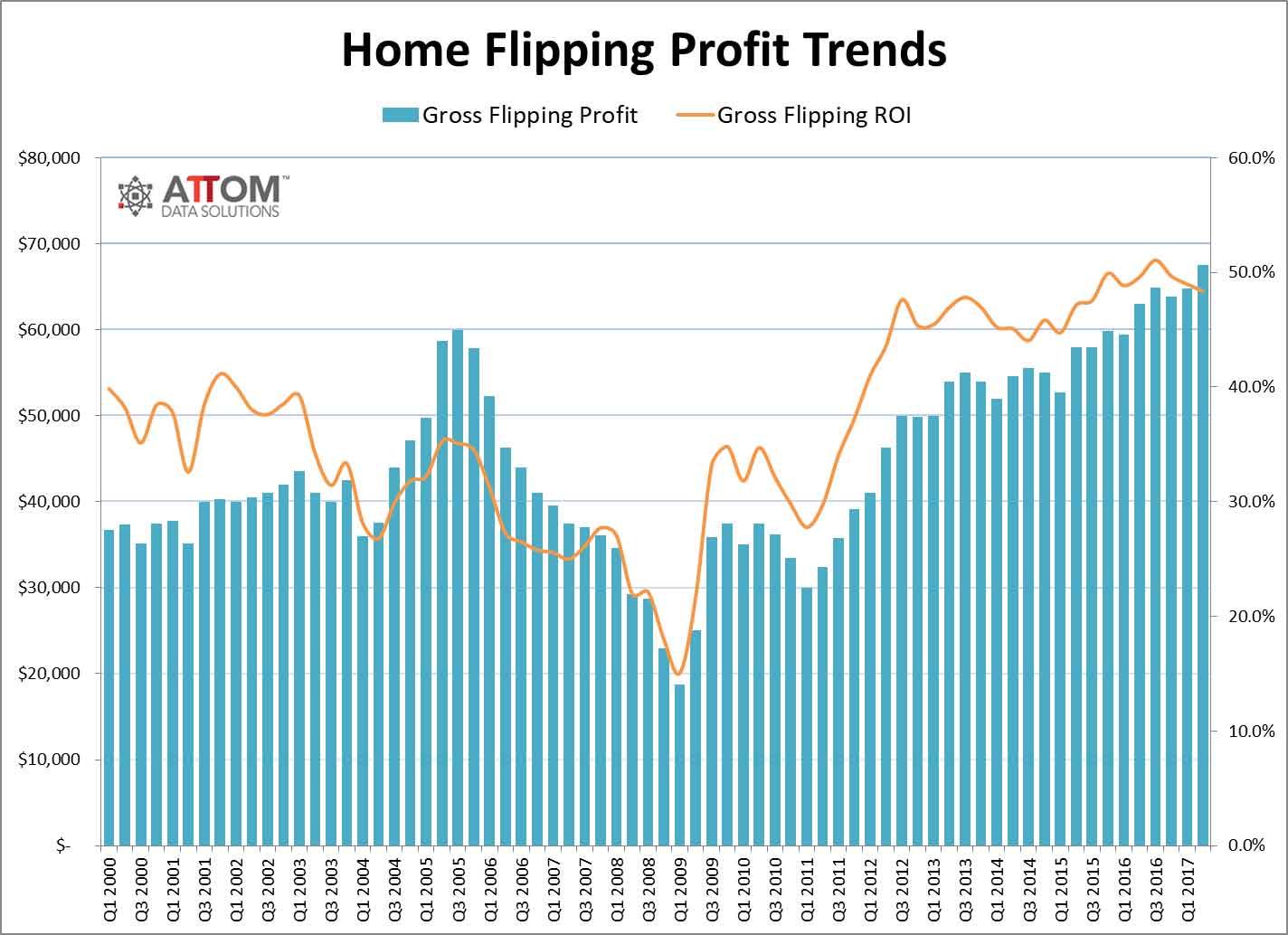 home_flipping_profits_Q2_2017.jpg