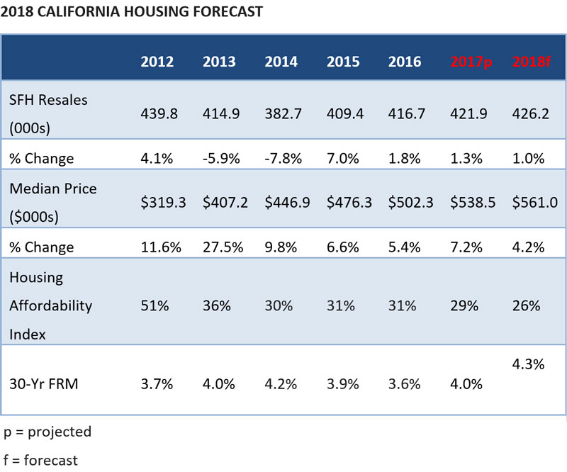 WPJ News   2018 CALIFORNIA HOUSING FORECAST