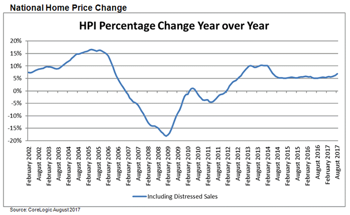 Nationwide-US-Home-Prices-Up-Annually-6.9-Percent-in-August-2017.png