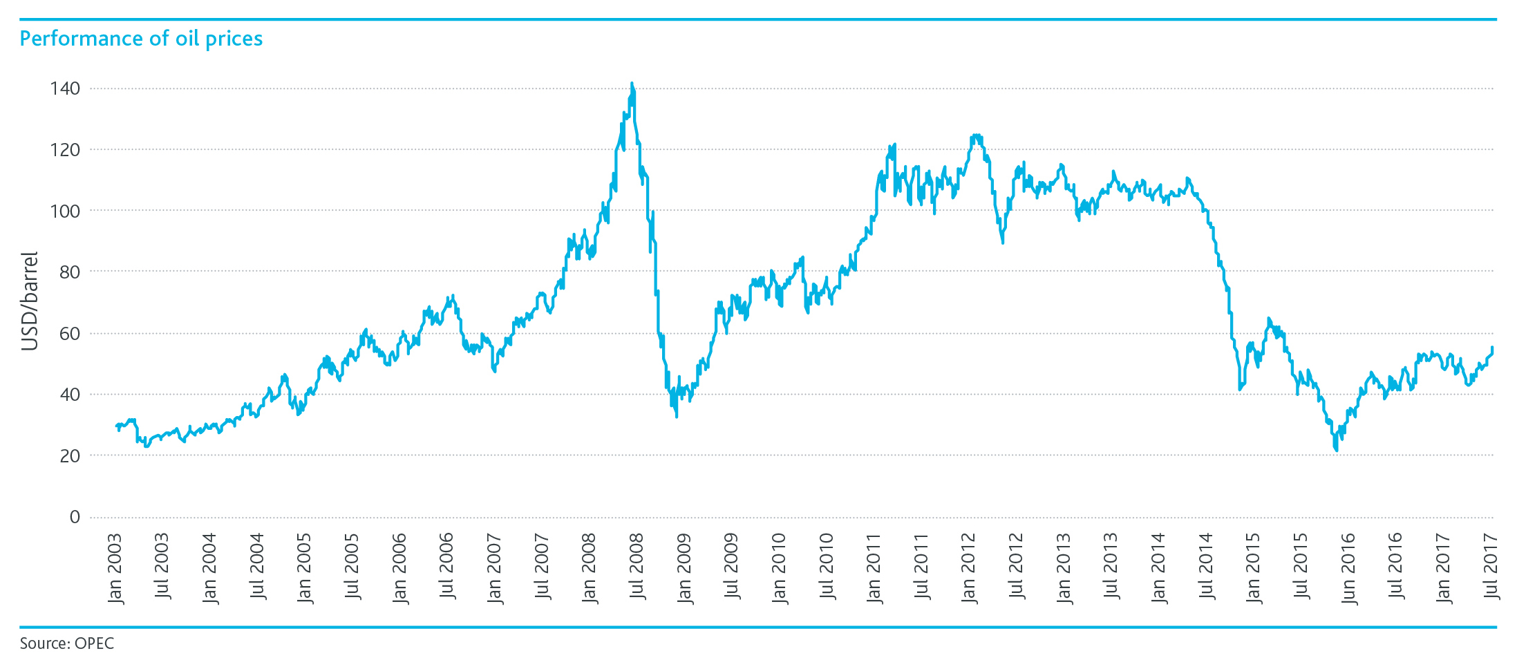 Performance-of-oil-prices.png