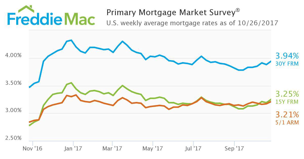 WPJ News | Primary Mortgage Market Survey Sep 2017