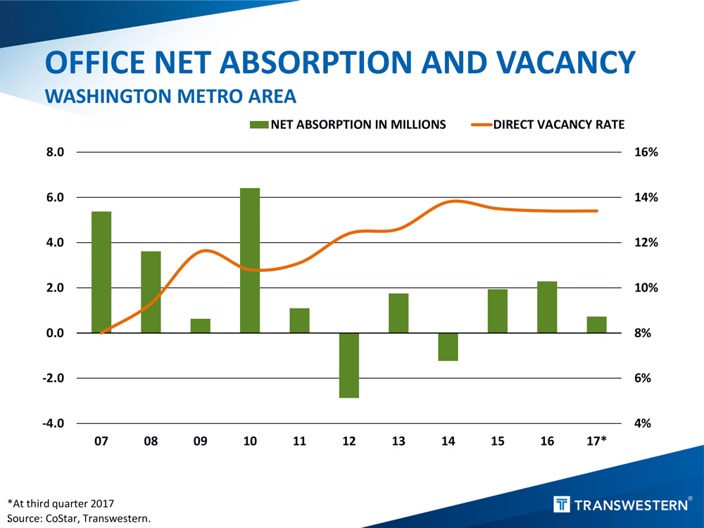 Washington-Metro-Absorption-Vacancy-Q3-2017.jpg
