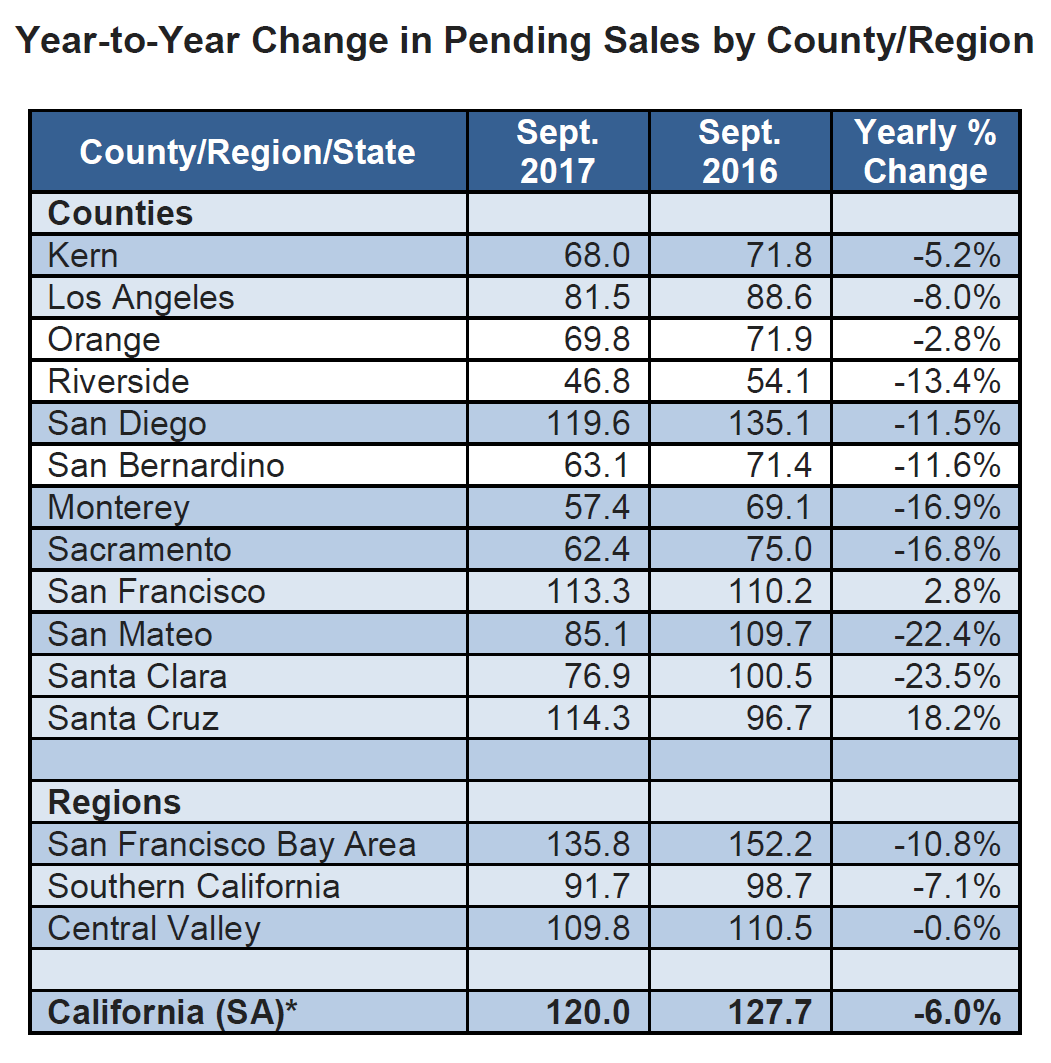 Year-to-Year-Change-in-Pending-Sales-by-County-Region.png