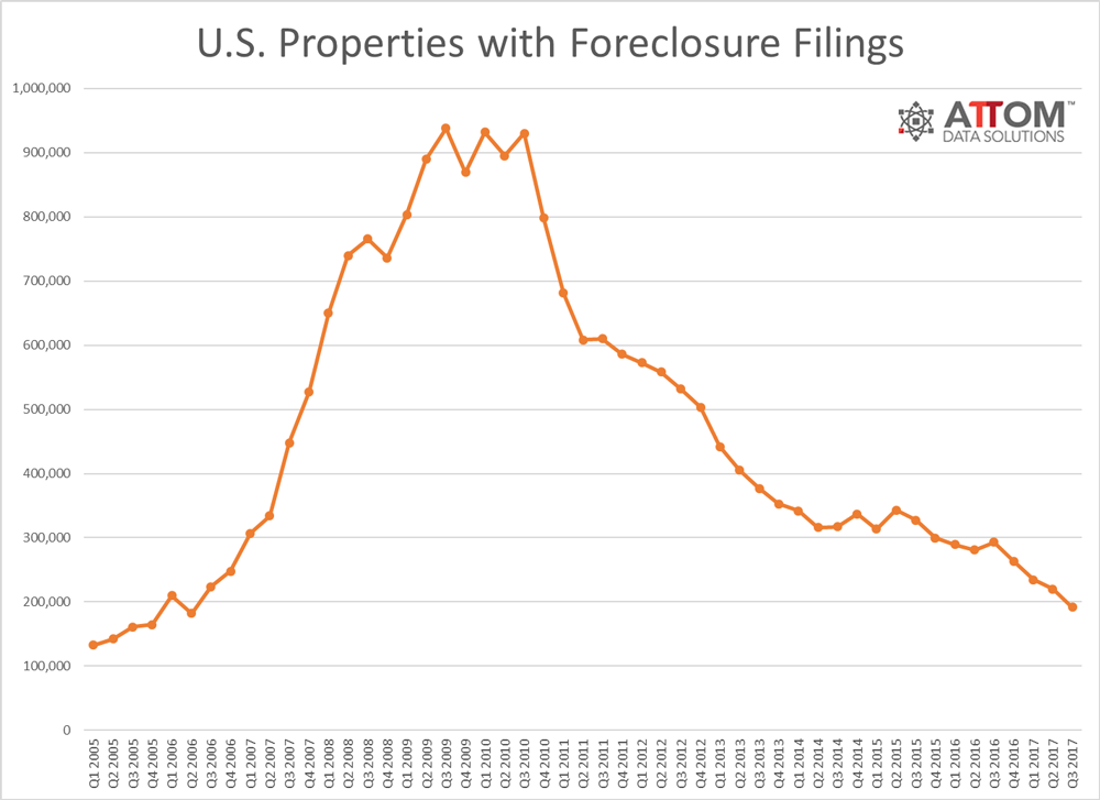 foreclosure_activity_Q3_2017.png