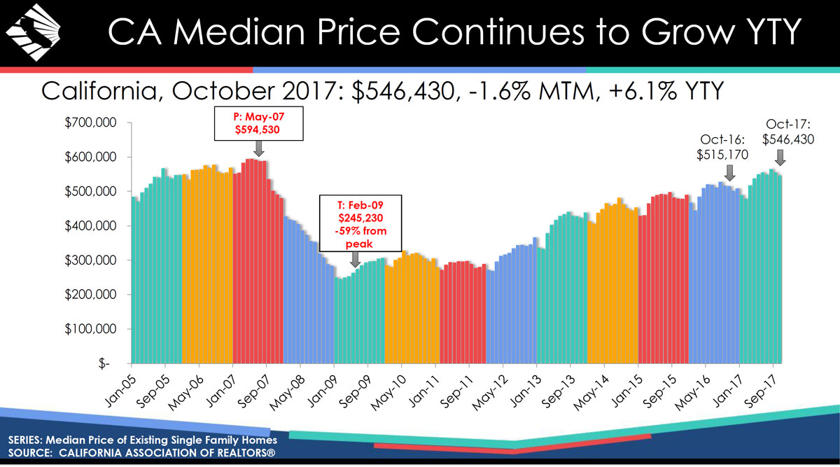 WPJ News | California Median Real Estate Price Continues toGrow YTY