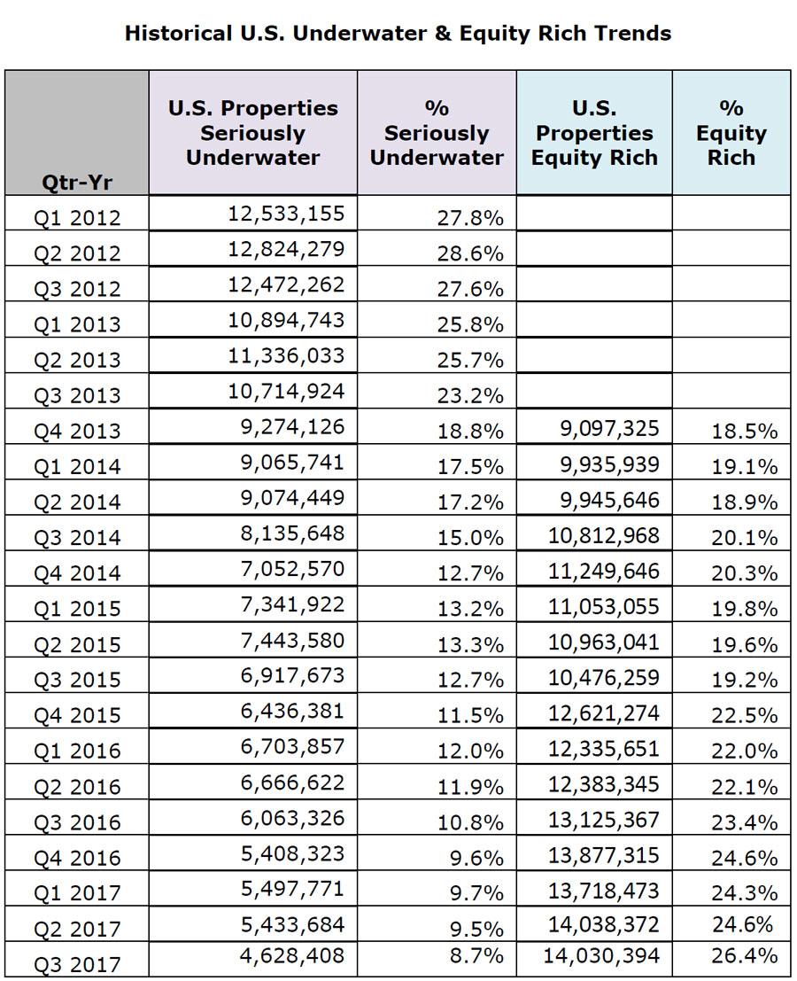 Historical-us-Underwater-&-Equity-Rich-Trends.jpg