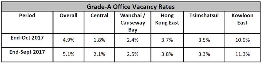 Grade-A-Office-Vacancy-Rents.jpg