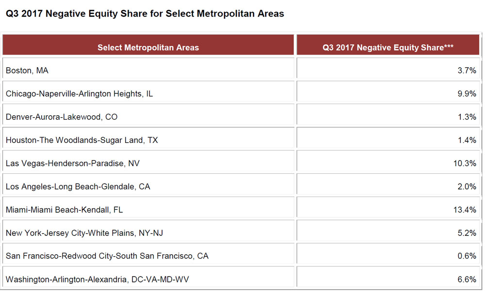 Q3-2017-Negative-Equity-Share-for-Select-Metropolitan-Areas.jpg