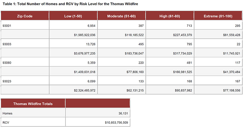 Total-Number-of-Homes-and-RCV-by-Risk-Level-for-the-Thomas-Wildfire.jpg