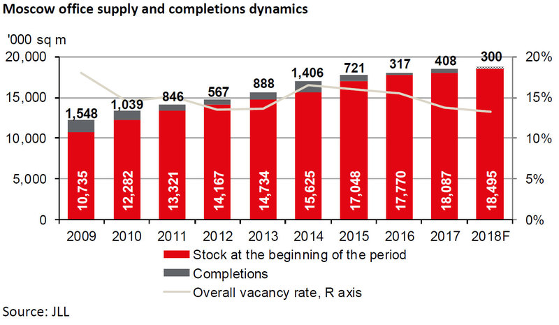 Moscow-office-supply-and-completions-dynamics.jpg