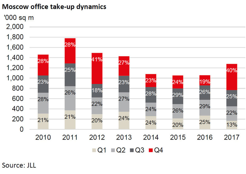 Moscow-office-take-up-dynamics.jpg