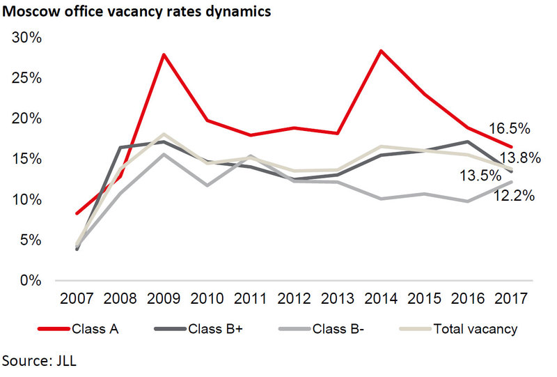 Moscow-office-vacancy-rates-dynamics.jpg
